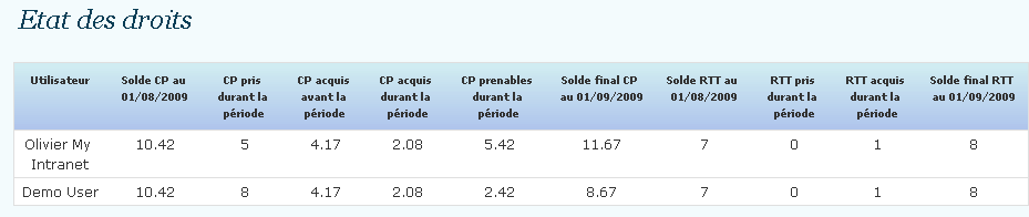 table droit conges