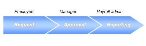 leave-management-process